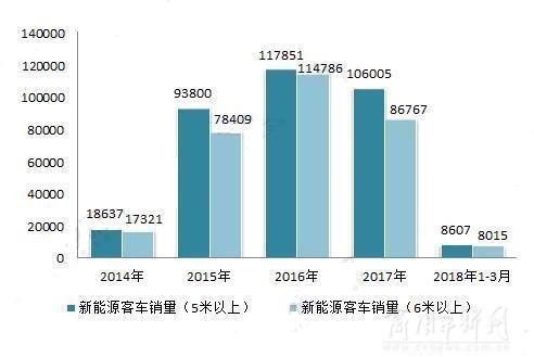 2017新能源客车排名:龙头企业加剧集中