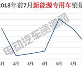 7月新能源销量榜单:瑞驰新能源夺冠,微面