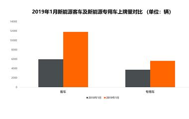 新能源商用车1月上牌量排行:湖北省亮了!