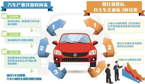 发改委:今年将取消专用车、新能源汽车外