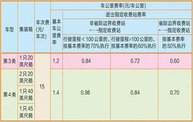 浙江省10个收费站将下调集装箱运输车辆高速公路通行费