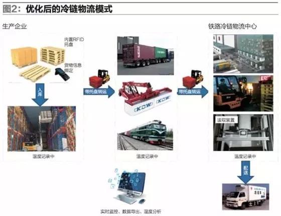 传统模式在铁路冷链物流领域的问题与优化方案